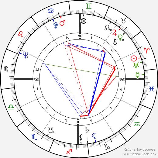 Bo Schembechler astro natal birth chart, Bo Schembechler horoscope, astrology