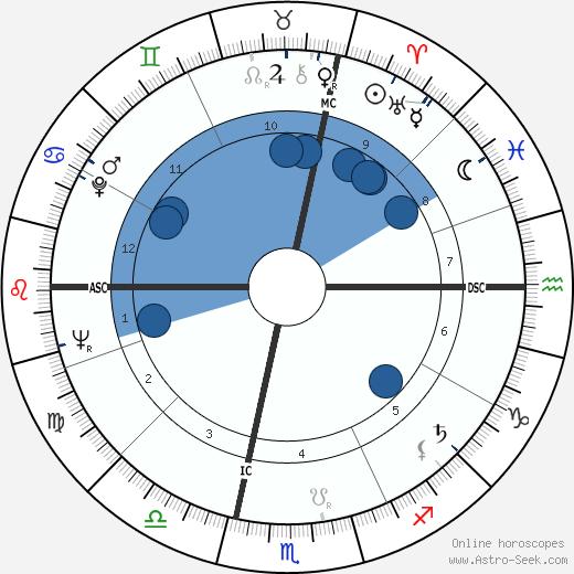 Bob Denard wikipedia, horoscope, astrology, instagram