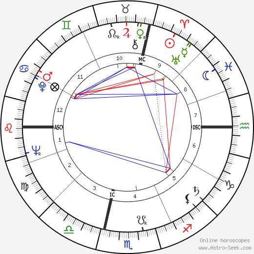 Bob Denard tema natale, oroscopo, Bob Denard oroscopi gratuiti, astrologia