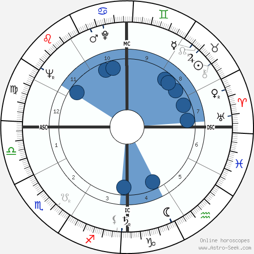 Buelah Louise Overell wikipedia, horoscope, astrology, instagram