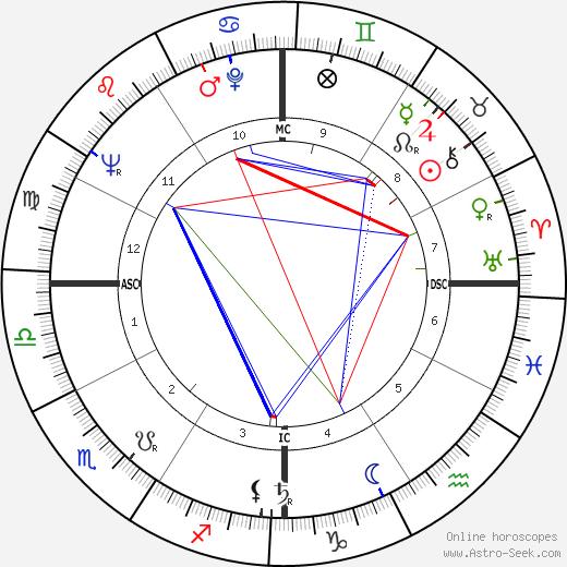 Buelah Louise Overell день рождения гороскоп, Buelah Louise Overell Натальная карта онлайн