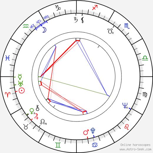 Chao Li Chi birth chart, Chao Li Chi astro natal horoscope, astrology
