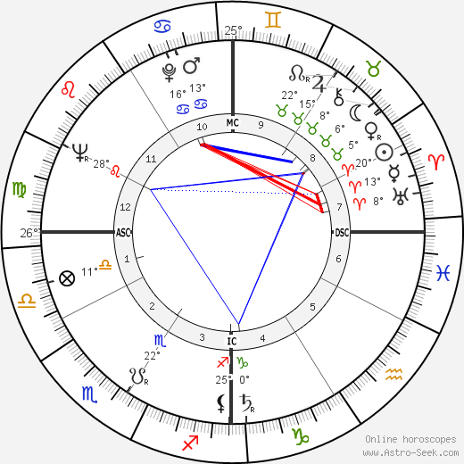 Chuck Blore birth chart, biography, wikipedia 2019, 2020