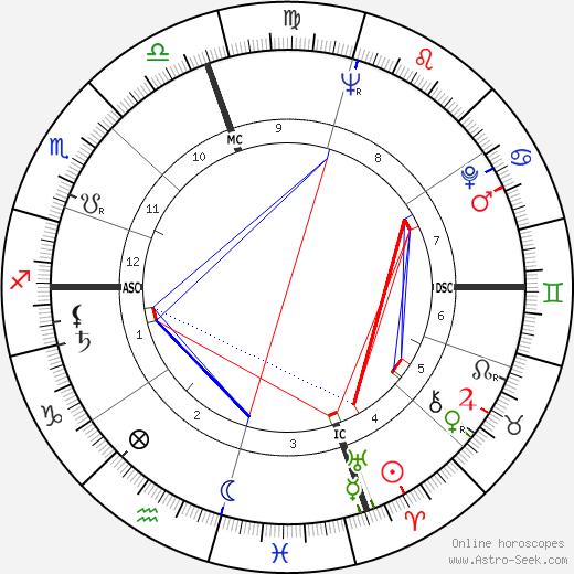 Don Elston день рождения гороскоп, Don Elston Натальная карта онлайн