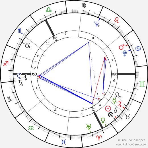 Donald Ray Cressey tema natale, oroscopo, Donald Ray Cressey oroscopi gratuiti, astrologia
