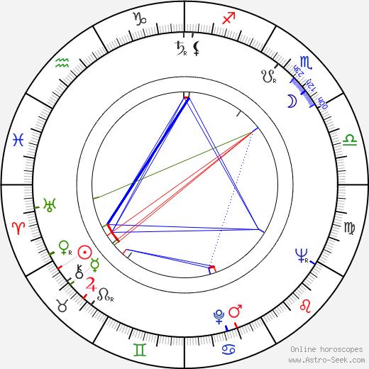 Dr. Rajkumar birth chart, Dr. Rajkumar astro natal horoscope, astrology