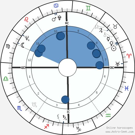 Duilio Loi wikipedia, horoscope, astrology, instagram