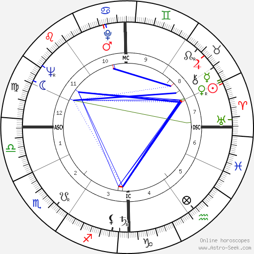 Duilio Loi birth chart, Duilio Loi astro natal horoscope, astrology