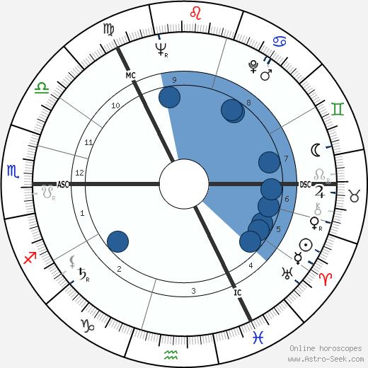 Elspet Gray wikipedia, horoscope, astrology, instagram