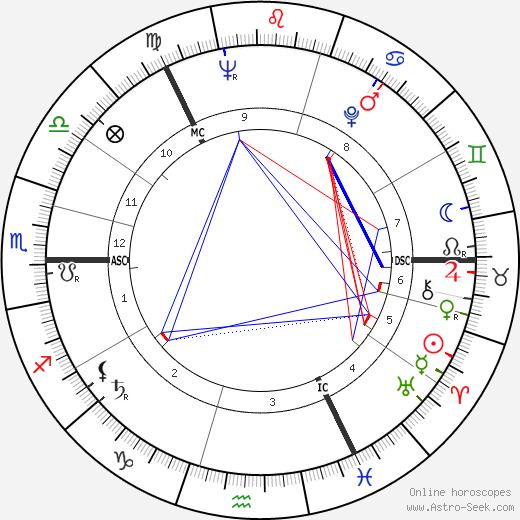 Elspet Gray horoscope, astrology, astro natal chart