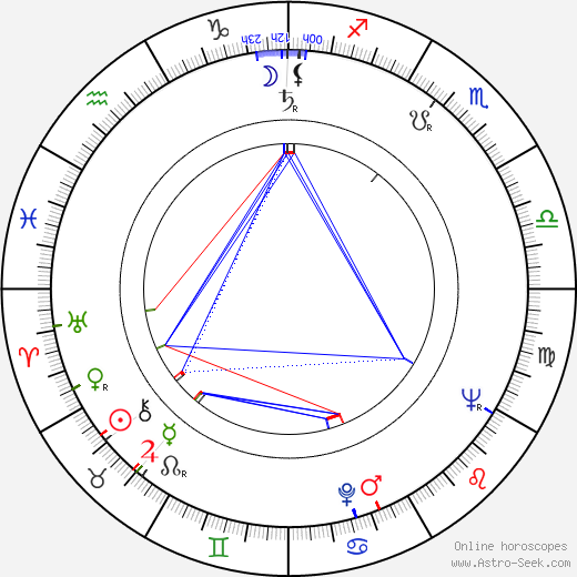 Evangelina Elizondo astro natal birth chart, Evangelina Elizondo horoscope, astrology