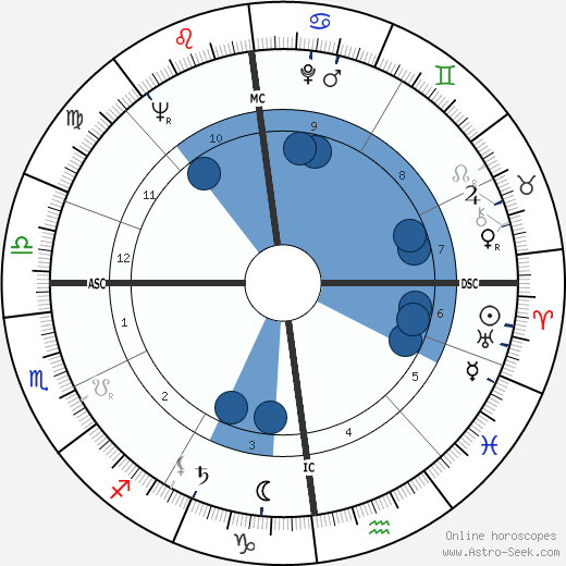 Frans Andriessen wikipedia, horoscope, astrology, instagram