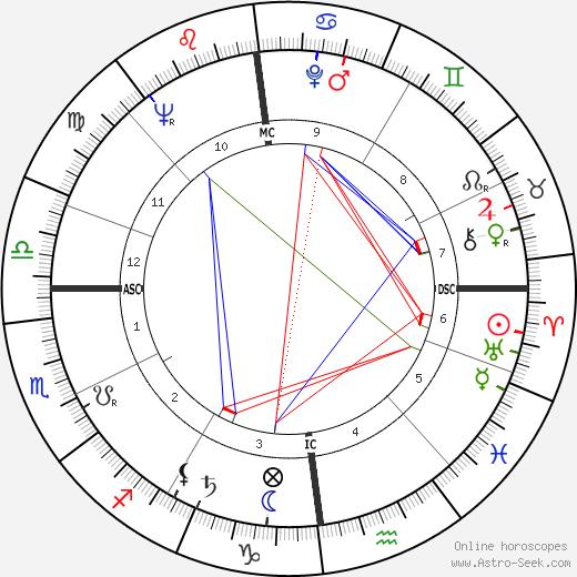 Frans Andriessen день рождения гороскоп, Frans Andriessen Натальная карта онлайн