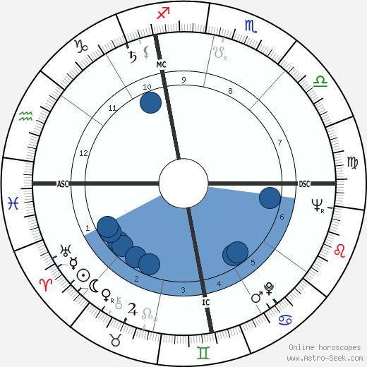 Guy Gracia wikipedia, horoscope, astrology, instagram
