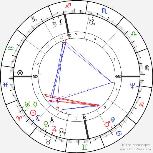 Guy Gracia день рождения гороскоп, Guy Gracia Натальная карта онлайн