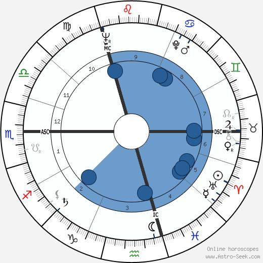 Hugo Maurice Claus wikipedia, horoscope, astrology, instagram