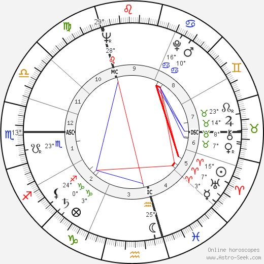 Hugo Maurice Claus birth chart, biography, wikipedia 2019, 2020