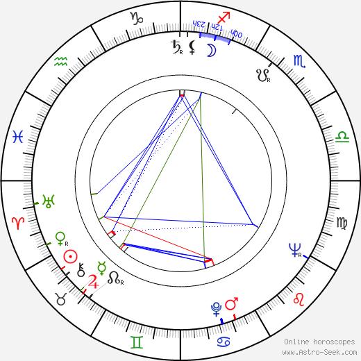 Ivan Vyskočil astro natal birth chart, Ivan Vyskočil horoscope, astrology