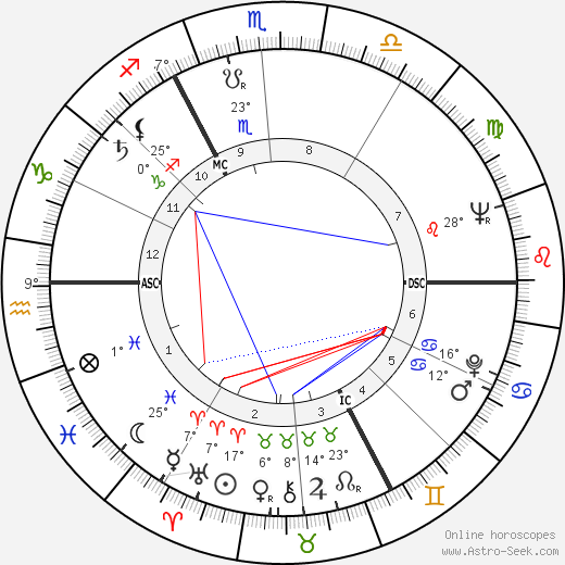 Jacques Brel birth chart, biography, wikipedia 2020, 2021