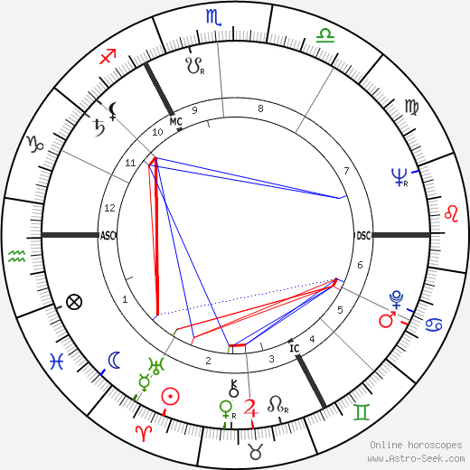 Jacques Brel birth chart, Jacques Brel astro natal horoscope, astrology