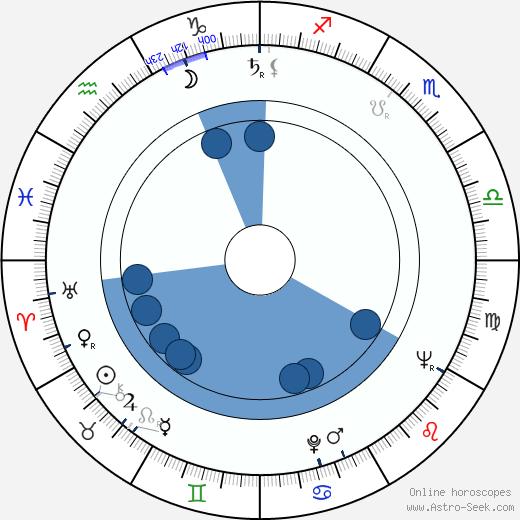 Jalal Moghadam wikipedia, horoscope, astrology, instagram