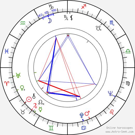 Jalal Moghadam astro natal birth chart, Jalal Moghadam horoscope, astrology