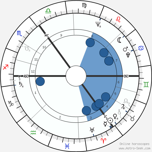 James Last horoscope, astrology, sign, zodiac, date of birth, instagram