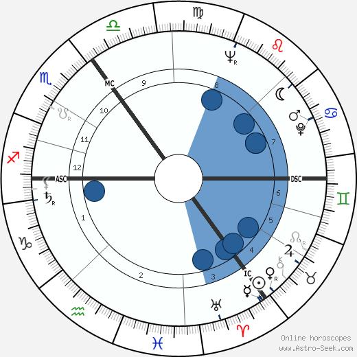 James Last wikipedia, horoscope, astrology, instagram