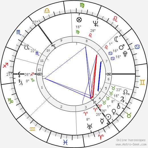 James Last birth chart, biography, wikipedia 2019, 2020