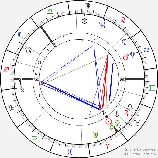 James Last astro natal birth chart, James Last horoscope, astrology