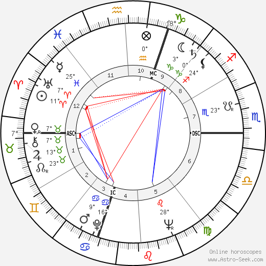 Jane Powell birth chart, biography, wikipedia 2019, 2020