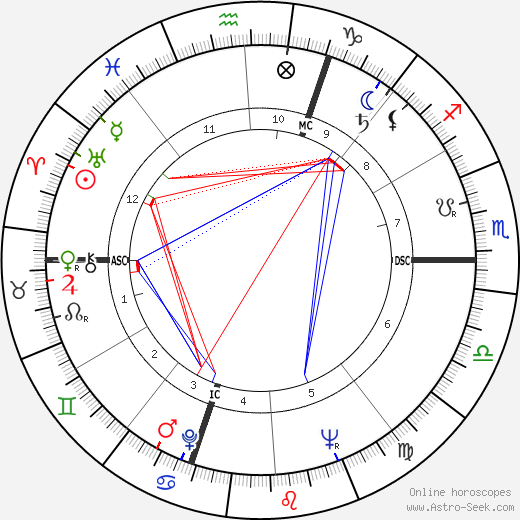 Jane Powell astro natal birth chart, Jane Powell horoscope, astrology