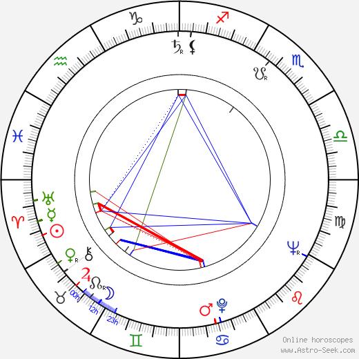 Jaroslav Papoušek birth chart, Jaroslav Papoušek astro natal horoscope, astrology