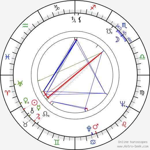 Jerzy Smyk birth chart, Jerzy Smyk astro natal horoscope, astrology
