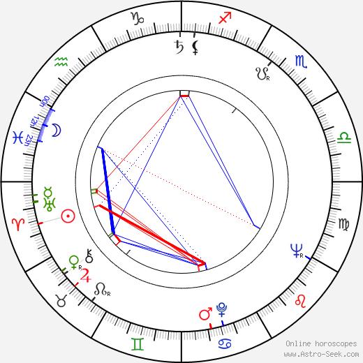 Joi Lansing tema natale, oroscopo, Joi Lansing oroscopi gratuiti, astrologia