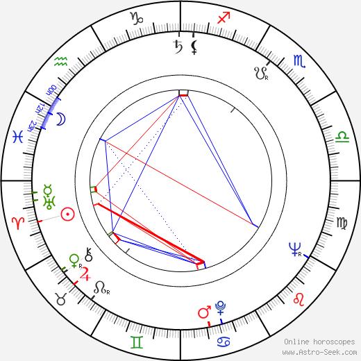 Keijo Liinamaa astro natal birth chart, Keijo Liinamaa horoscope, astrology