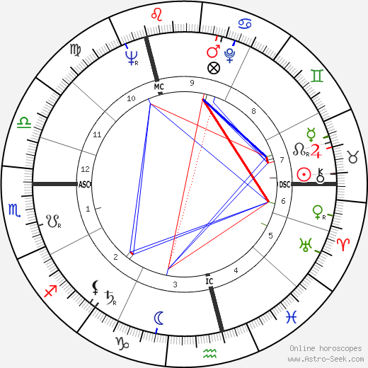 Klausjürgen Wussow tema natale, oroscopo, Klausjürgen Wussow oroscopi gratuiti, astrologia
