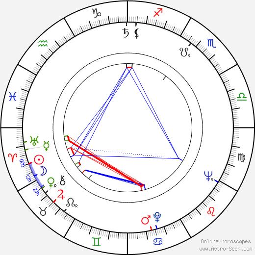 Kristian Gestrin astro natal birth chart, Kristian Gestrin horoscope, astrology