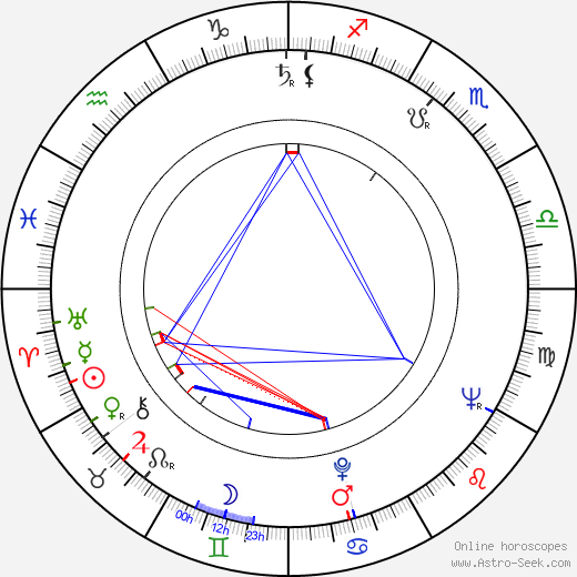 Kristine Miller birth chart, Kristine Miller astro natal horoscope, astrology