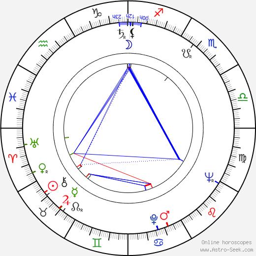 Kurt Böwe astro natal birth chart, Kurt Böwe horoscope, astrology