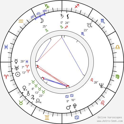 Ladislav Simon birth chart, biography, wikipedia 2019, 2020