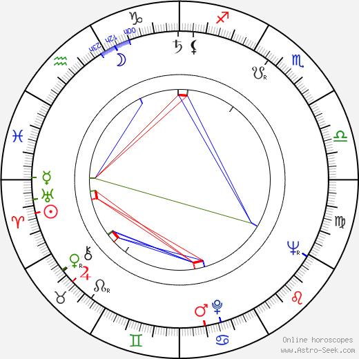 Ladislav Simon astro natal birth chart, Ladislav Simon horoscope, astrology