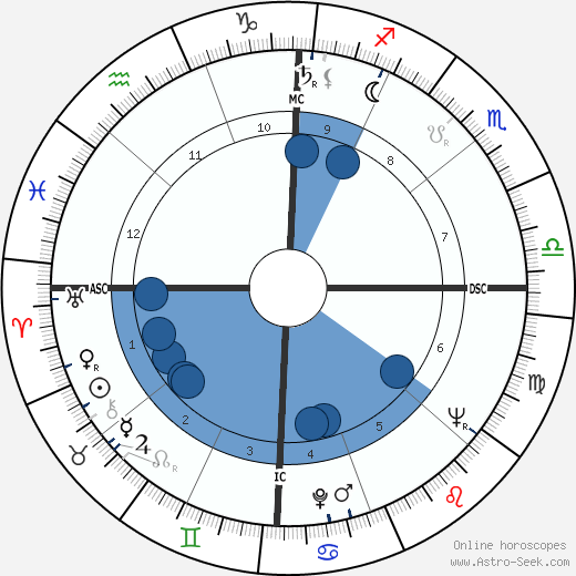 Lahouari Godih wikipedia, horoscope, astrology, instagram