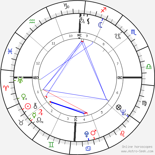Lahouari Godih tema natale, oroscopo, Lahouari Godih oroscopi gratuiti, astrologia