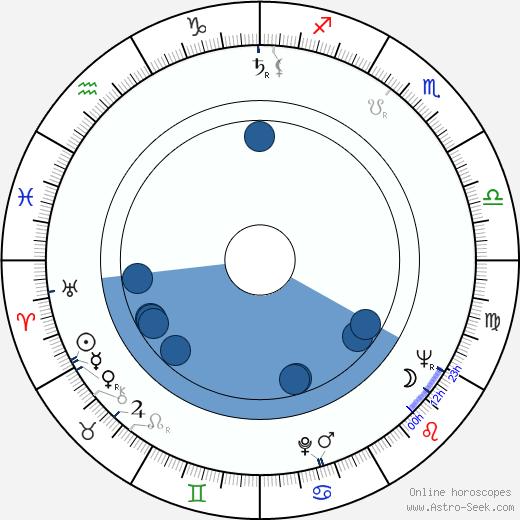 Marie Tomášová wikipedia, horoscope, astrology, instagram