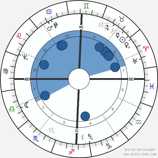 Maurice Chot-Plassot wikipedia, horoscope, astrology, instagram