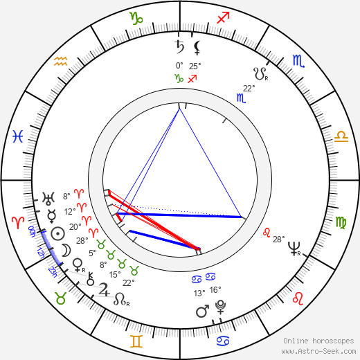 Max von Sydow birth chart, biography, wikipedia 2018, 2019
