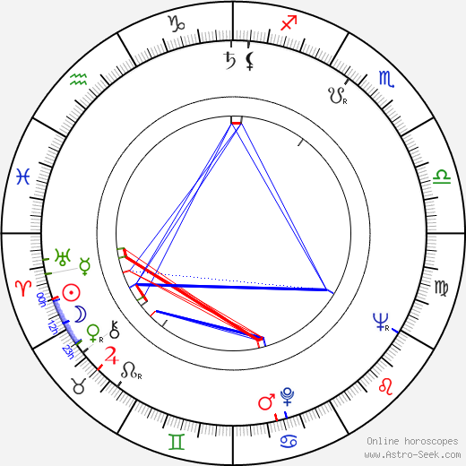 Max von Sydow astro natal birth chart, Max von Sydow horoscope, astrology