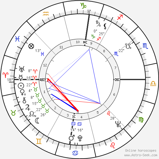 Mel Held birth chart, biography, wikipedia 2018, 2019