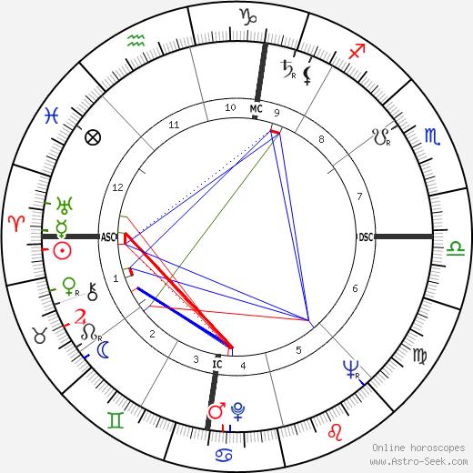 Mel Held astro natal birth chart, Mel Held horoscope, astrology